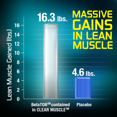 Massive gains in lean muscle