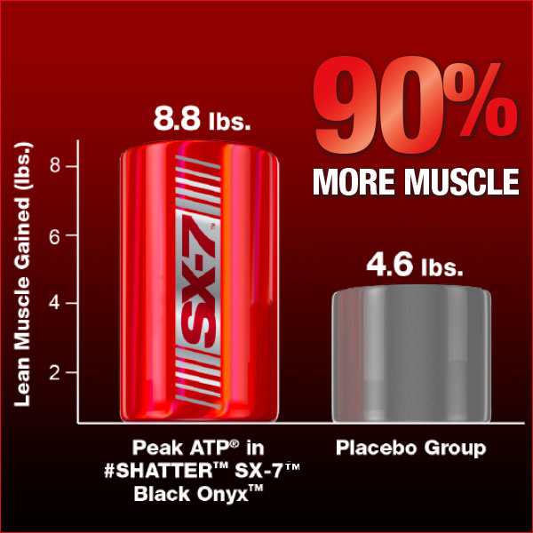 90% More Muscle